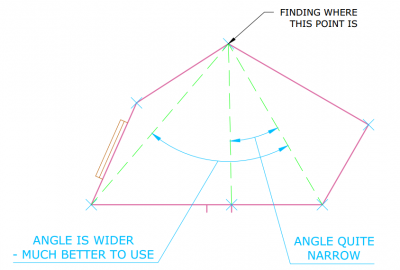 measuring an angled room