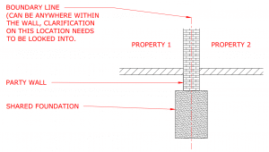 basic party wall diagram.
