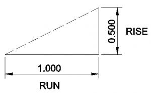 Gradient run and rise diagram.