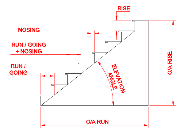 Stair Run and Rise Diagram