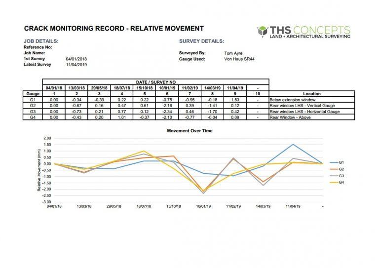 Movement monitoring survey example graph 2