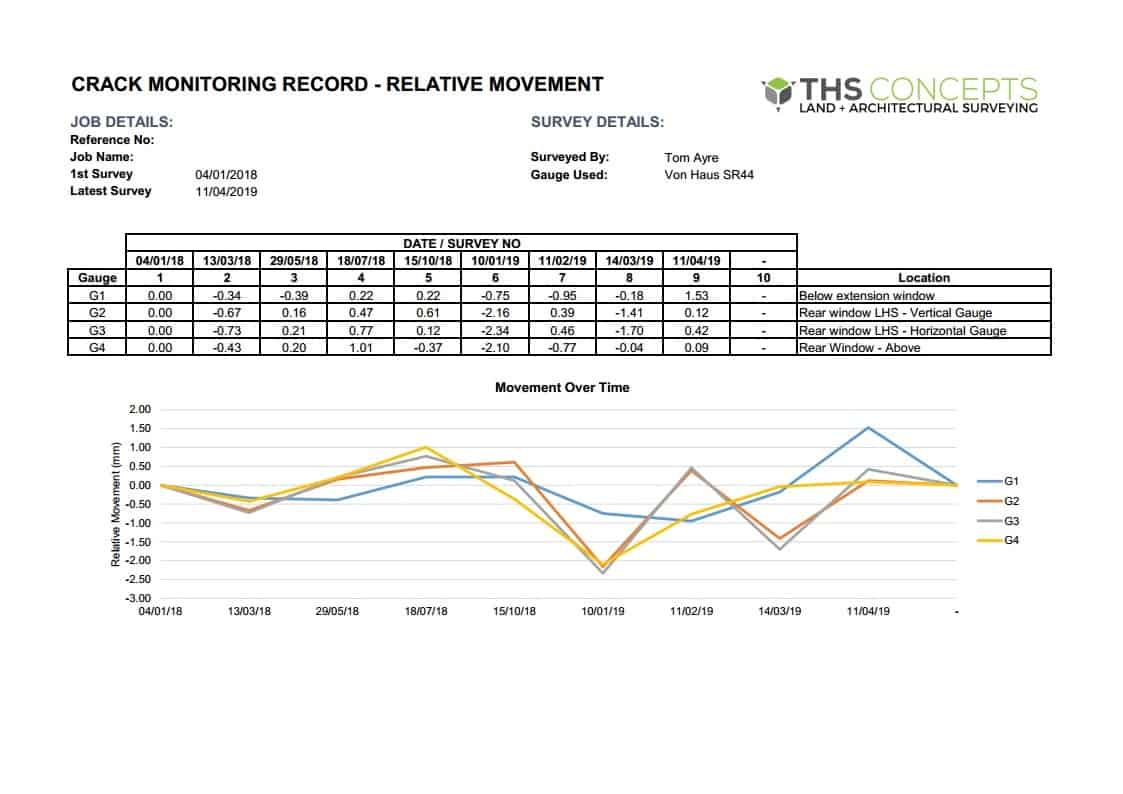 Movement monitoring survey example graph 2