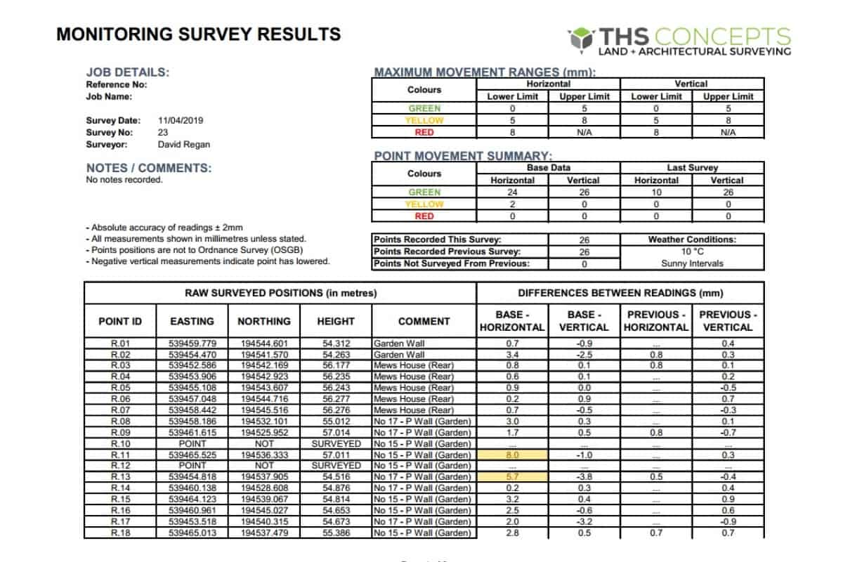 Monitoring survey report example document