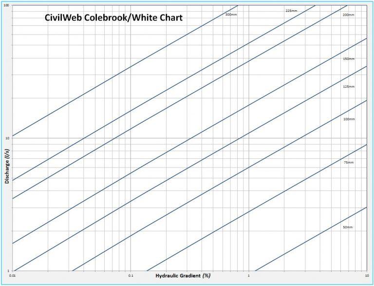 Civil Web Colebrook White Chart