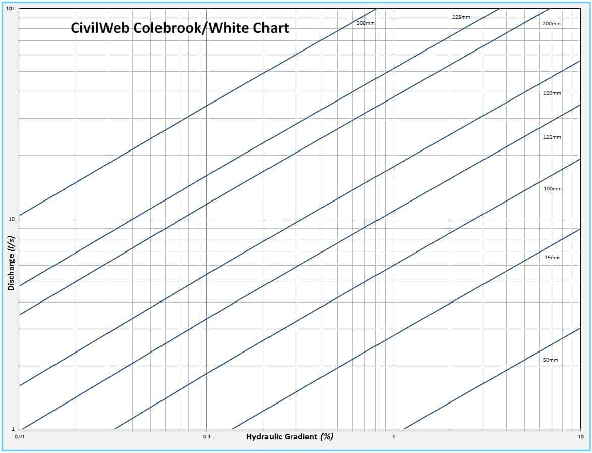 Civil Web Colebrook White Chart