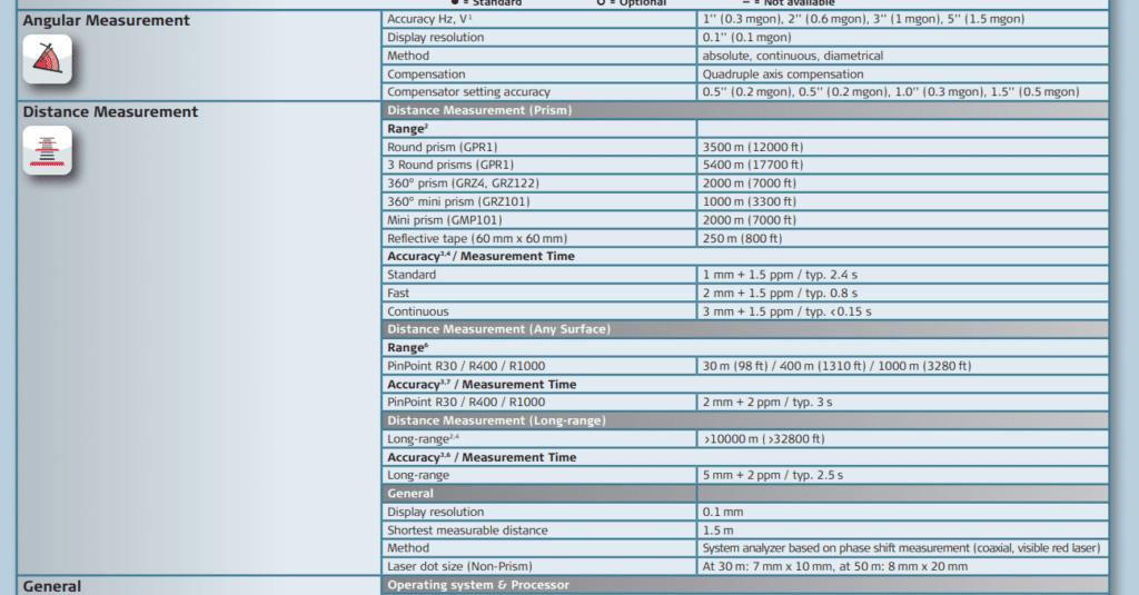 Leica TS15 datasheet